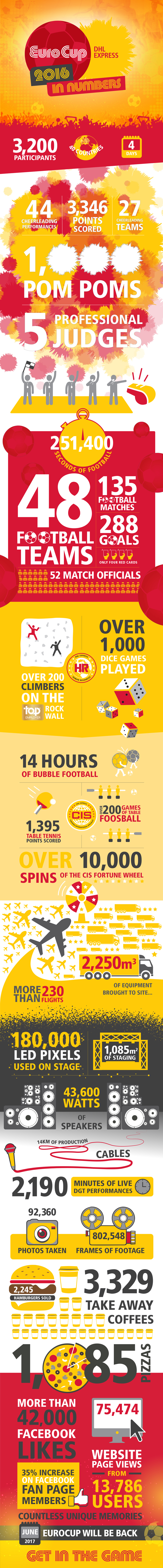 Check out your EuroCup 2016 in numbers!