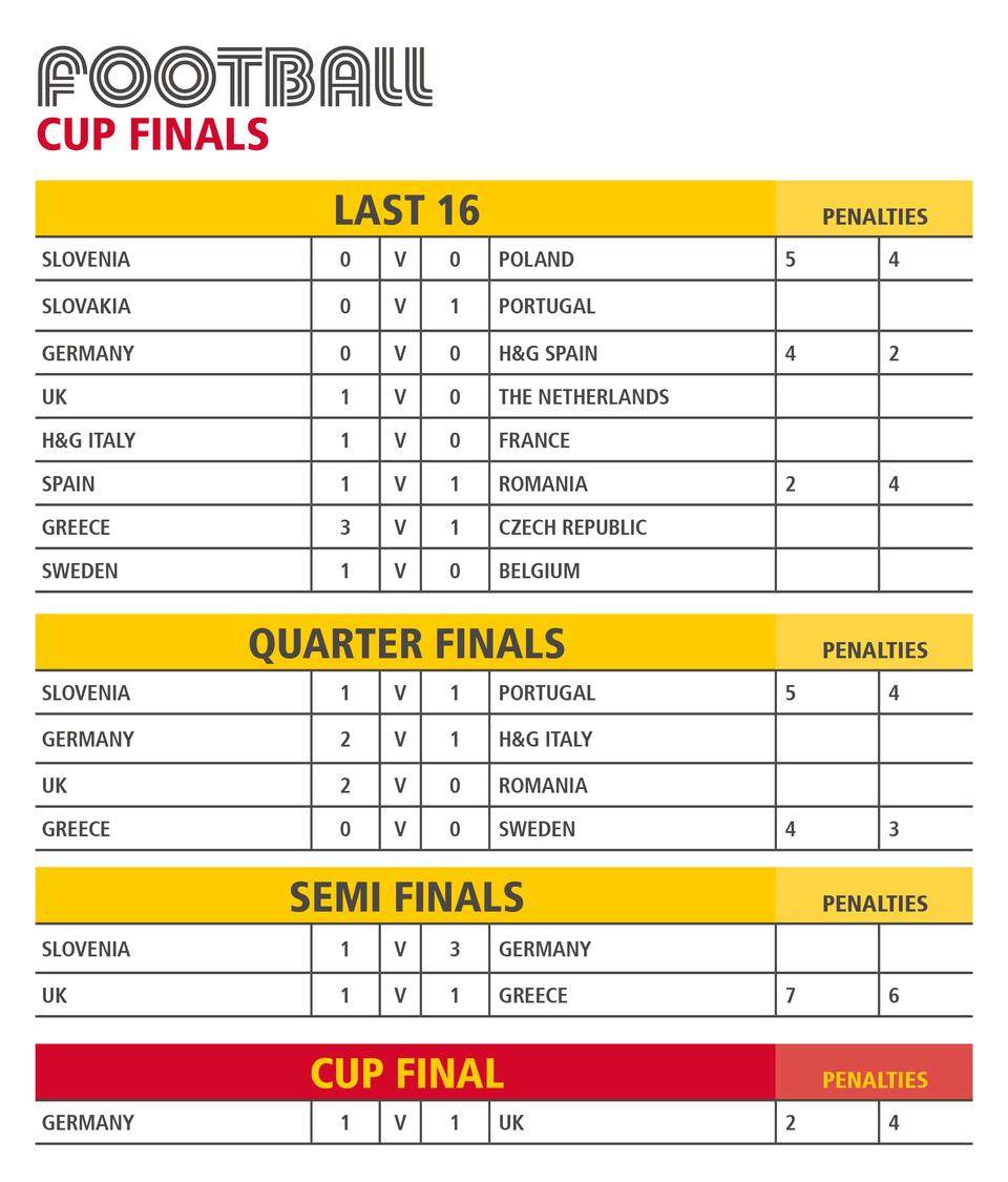 EUROCUP FOOTBALL FINAL RESULTS