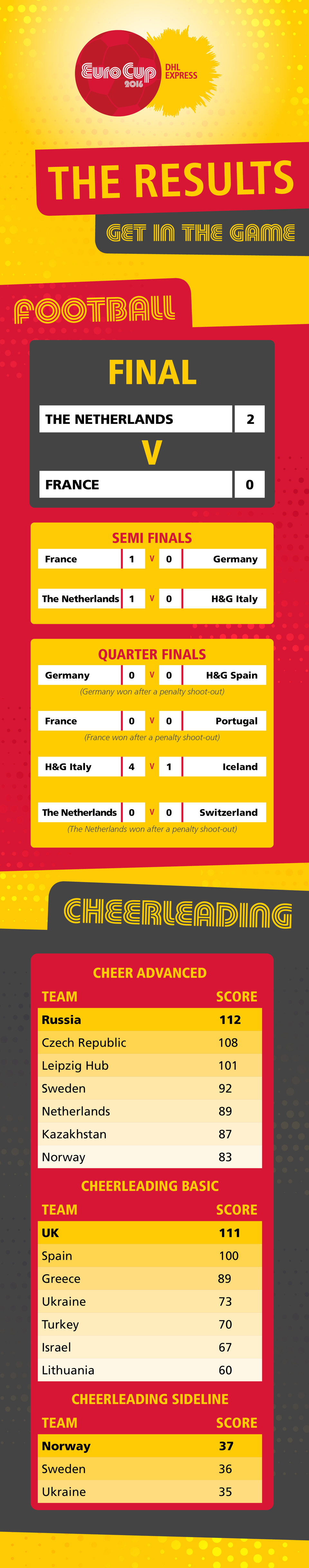 Results EuroCup 2016
